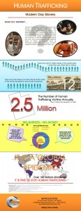 Infographic - Human Trafficking
