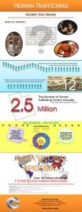 Infographic - Human Trafficking